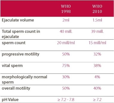 WHO definition of a semen analysis (comparison of 1998/2010)